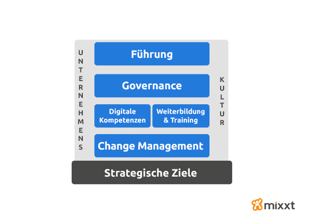 Kompetenzen für die Digitale Transformation