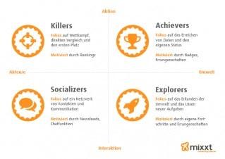 Gamification im Social Intranet