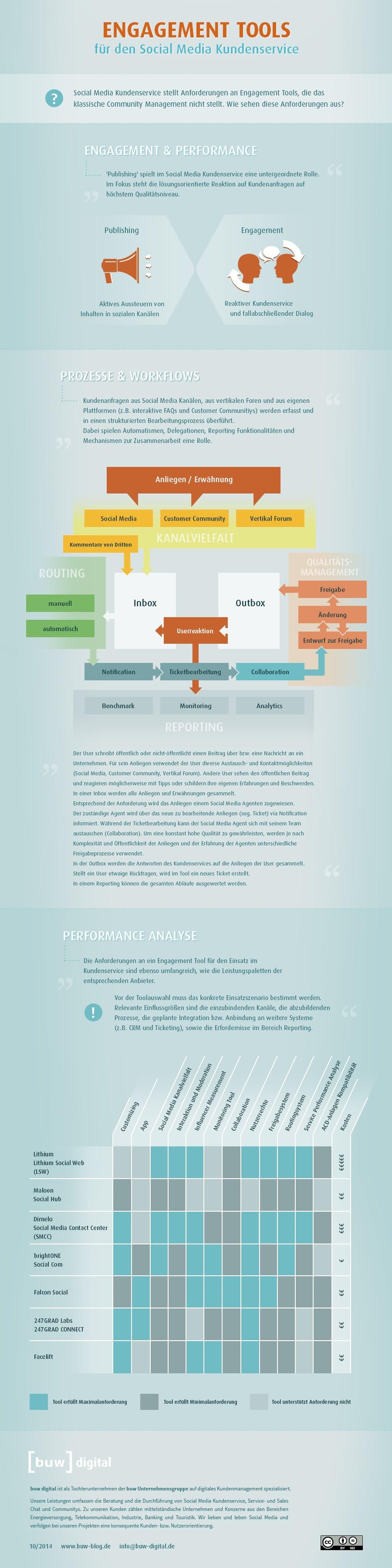 Engagement Tools für den Social Media Kundenservice