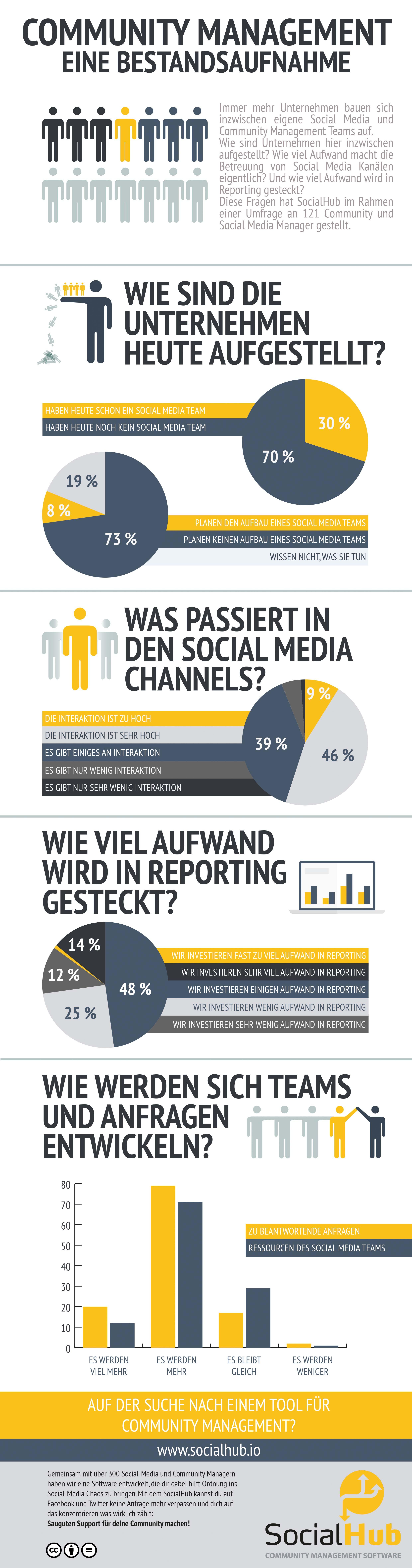 Infografik_SocialHub