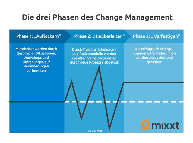 Die drei Phasen des Change Management