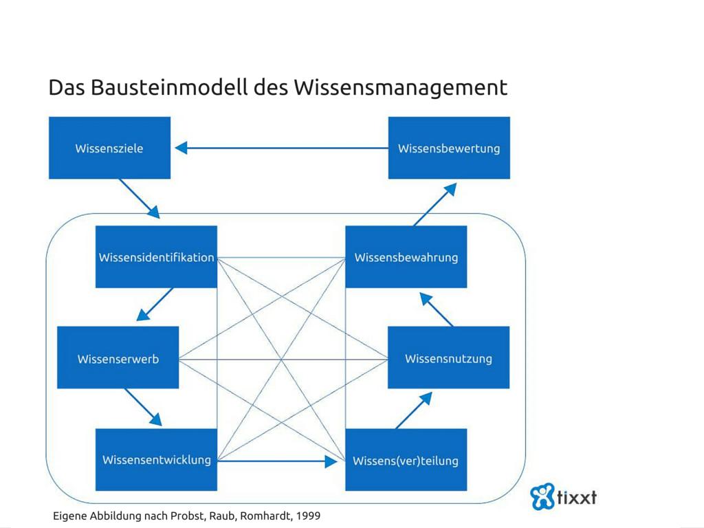 Das Bausteinmodell des Wissensmanagement