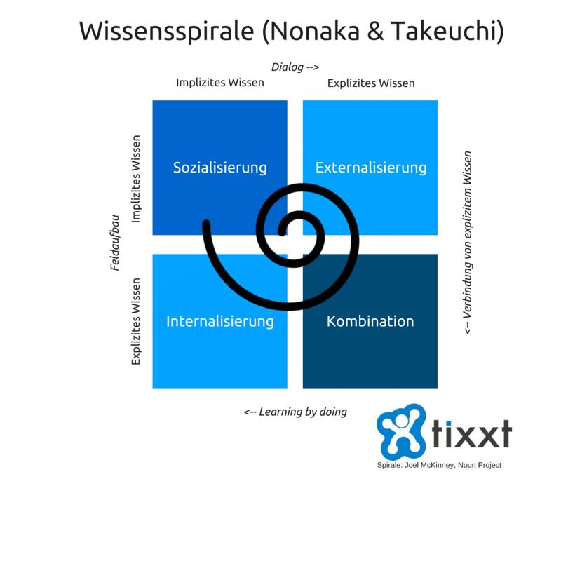 Wissensmanagement Wissensspirale nach Nonaka und Takeuchi