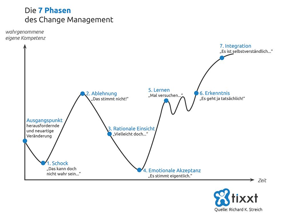 Schematische Darstellung vom Phasen-Modell des Change Management nach Richard Streich