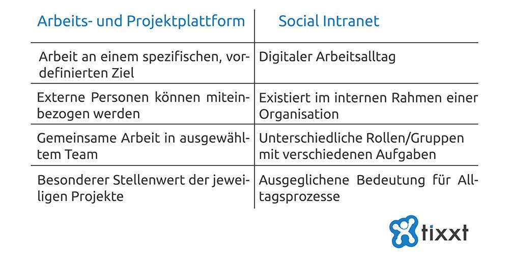 Unterschiede zum Social Intranet