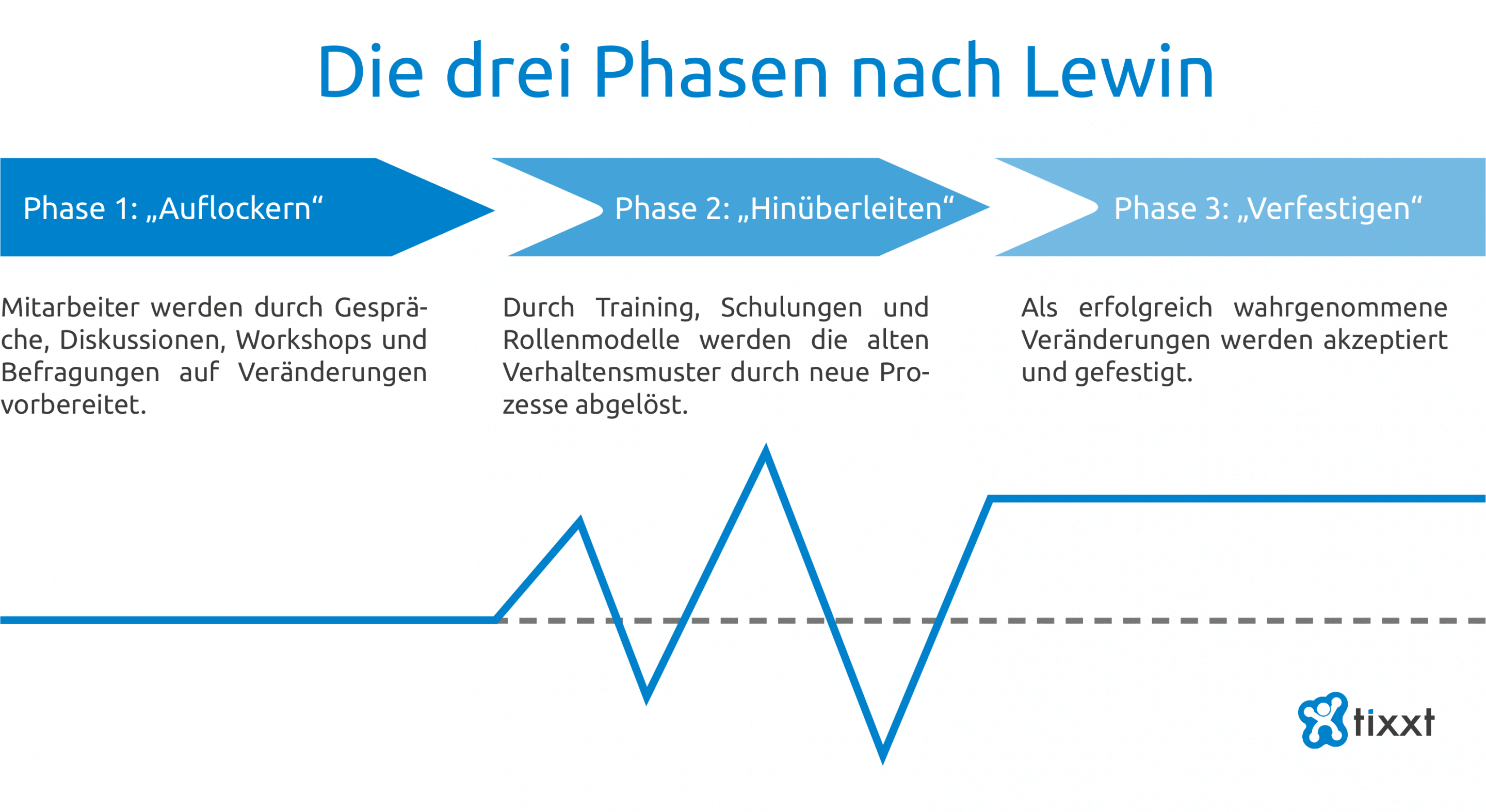 Die drei Phasen des Change Management