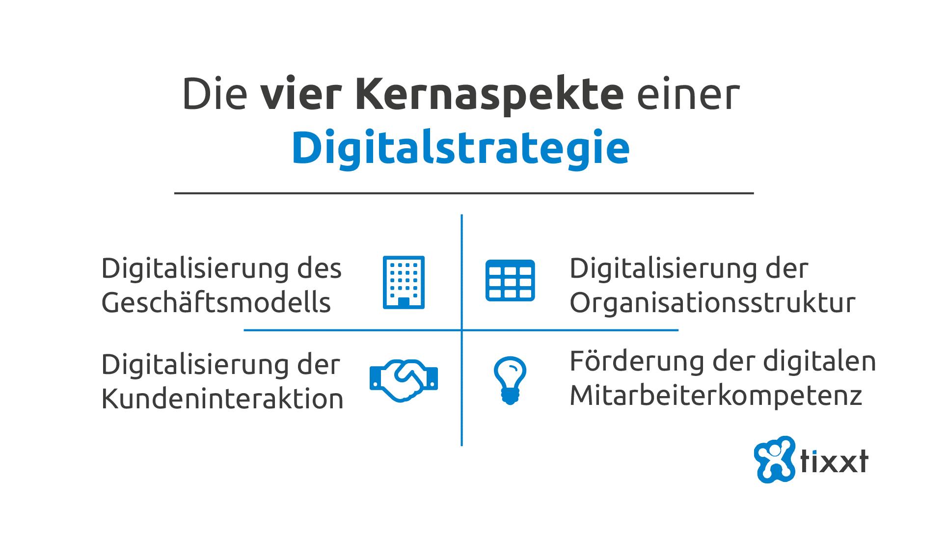 Digitalstrategie Kernaspekte
