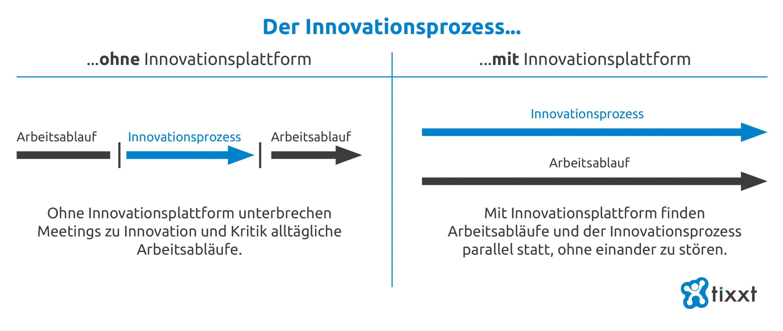 Der Innovationsprozess mit und ohne Plattform