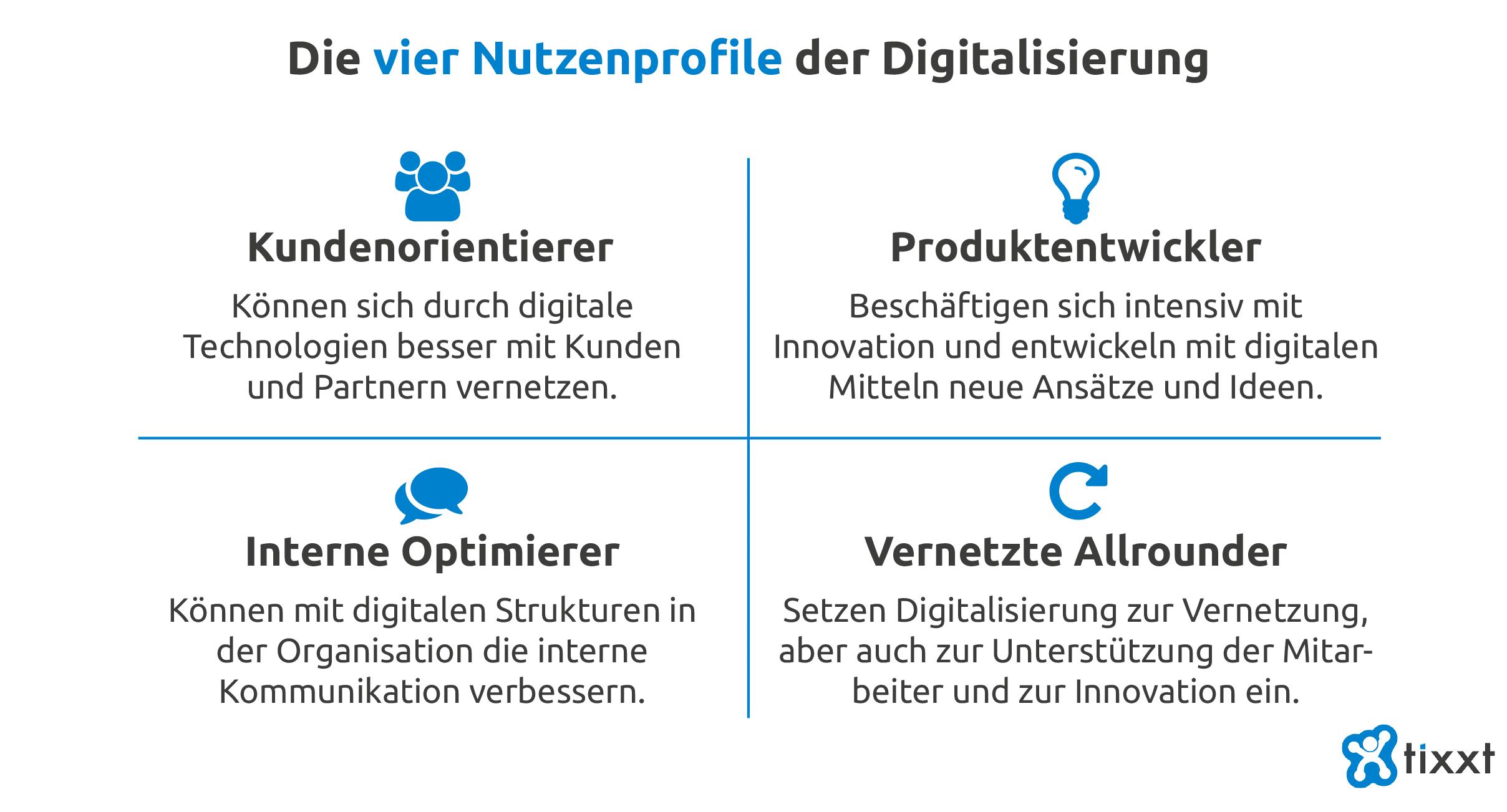Die vier Nutzenprofile der Digitalisierung