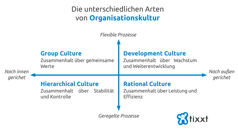 Mit der richtigen Organisationskultur Social Collaboration fördern