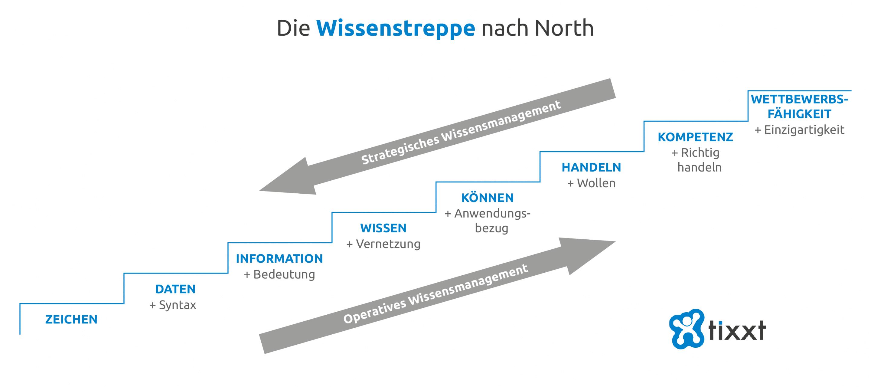 Mit Norths Treppenmodell Wissensmanagement verstehen