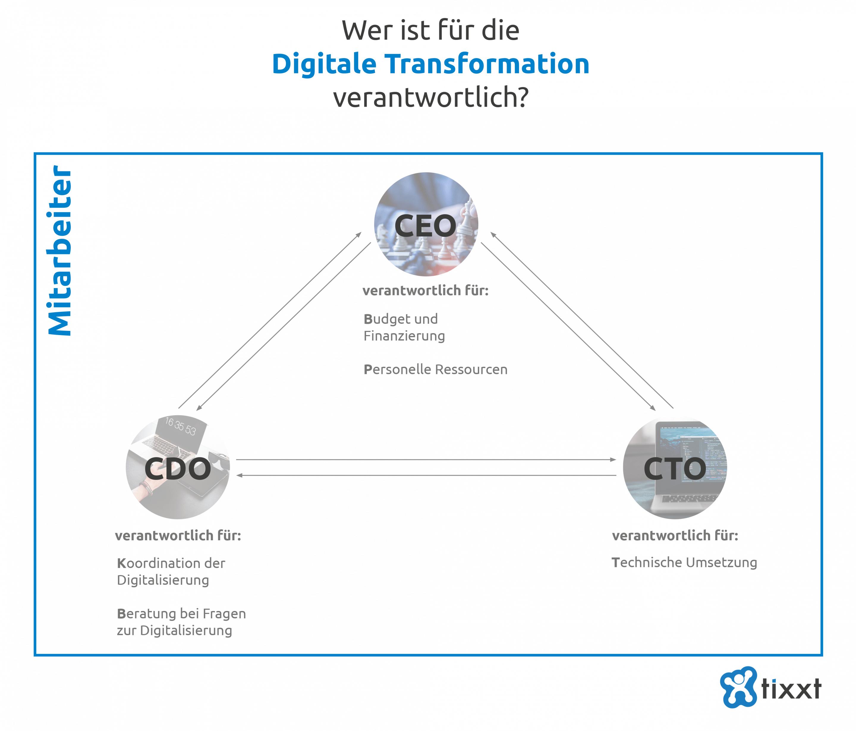 Wer ist für die Digitale Transformation verantwortlich?