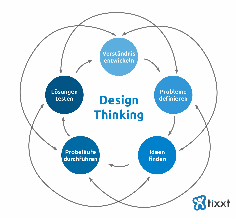Design Thinking Modell
