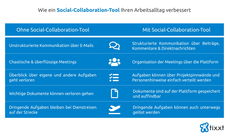Wie Sie mit einem Social-Collaboration-Tool Ihren Arbeitsalltag verbessern
