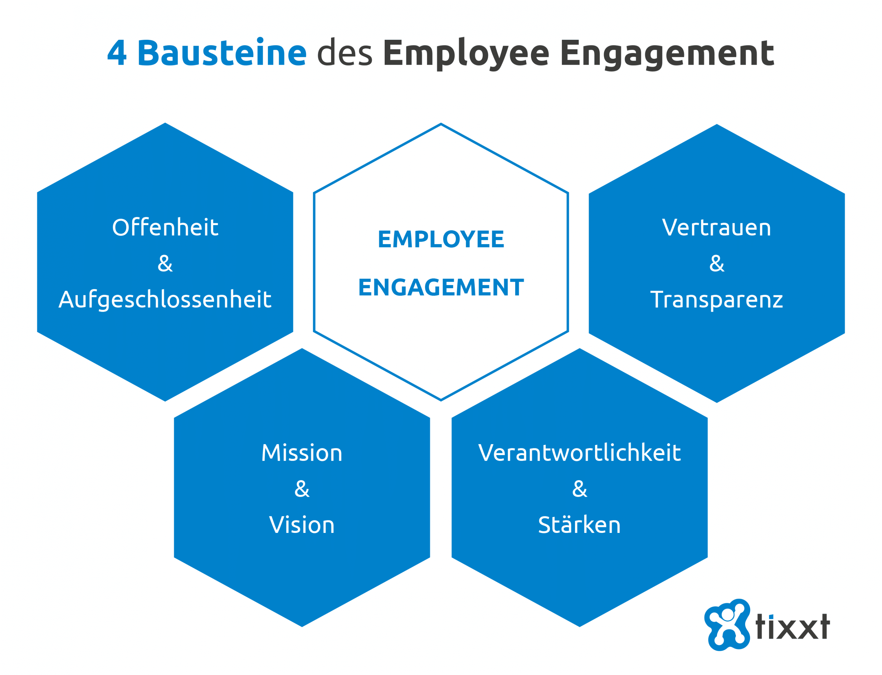 4 Bausteine des Employee Engagement
