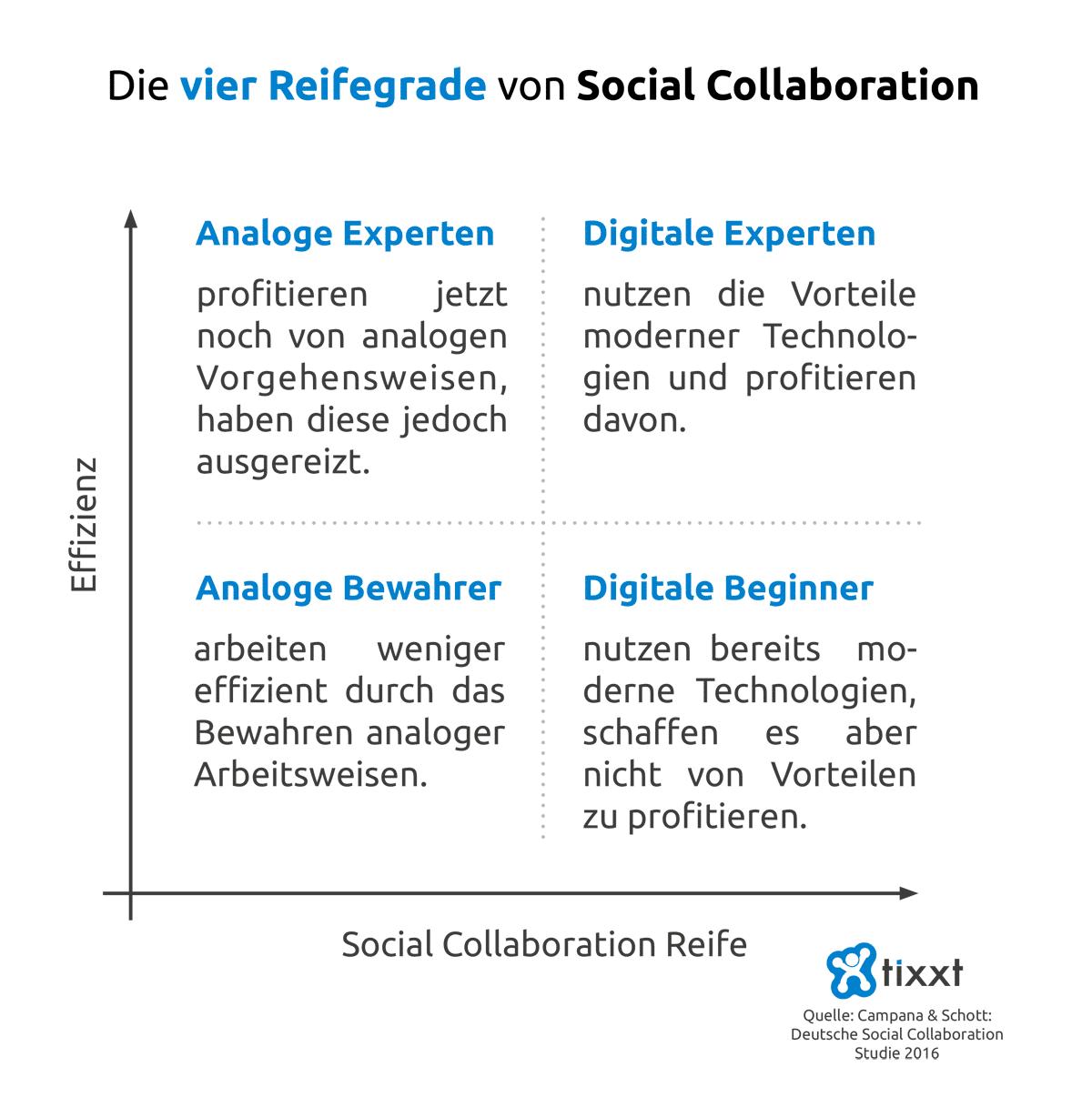 Die 4 Reifegrade von Social Collaboration