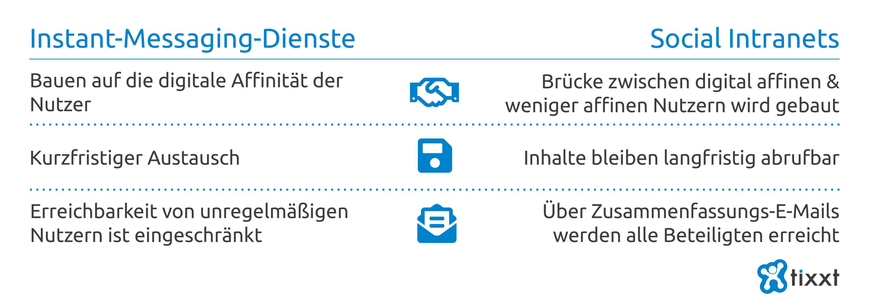 Instant-Messaging-Dienste vs Social Intranets