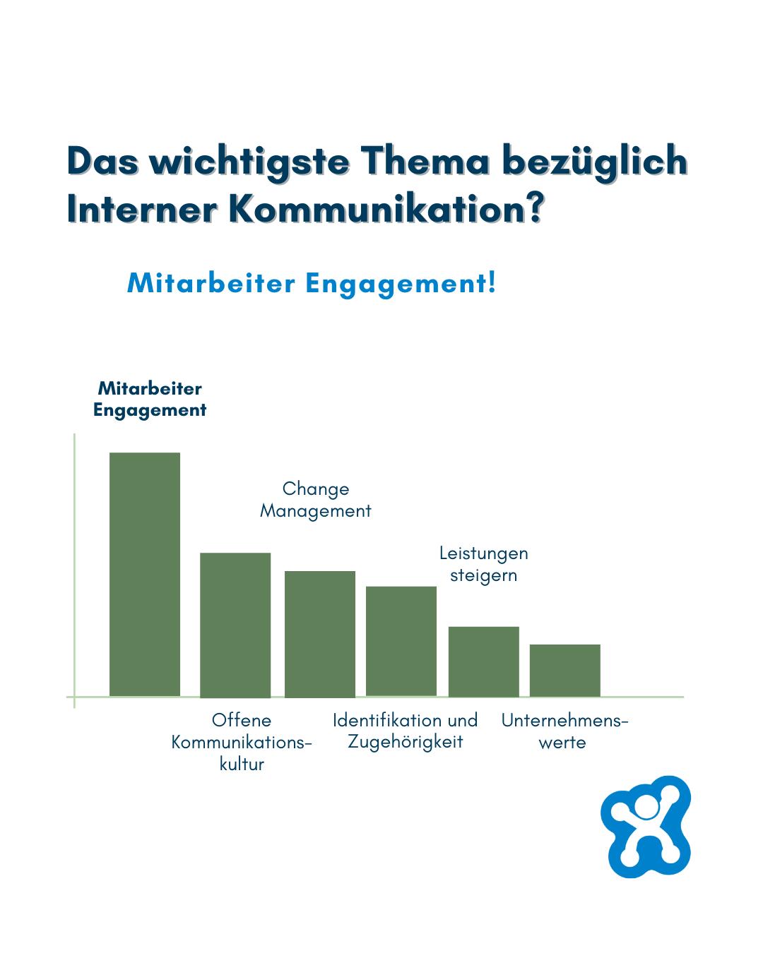 Diagramm über die Verbesserung der Interrnen Kommunikation - absoluter Sieger der Antworten: Mitarbeiter Engagement!